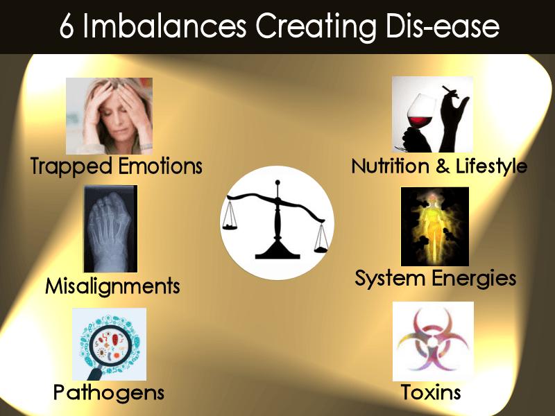 6 Imbalances